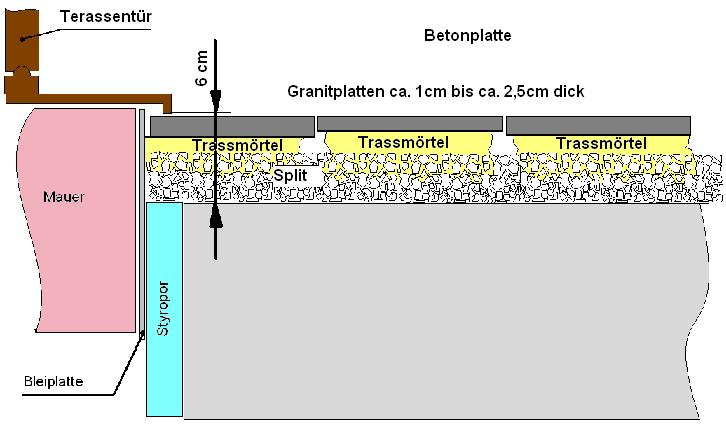 Bau De Forum Balkon Und Terrasse 11860 Granitplatten